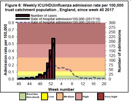 InfluenzaAdmissionsJan18